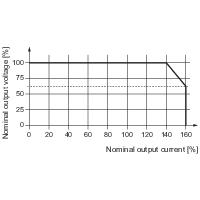 UI characteristic curve