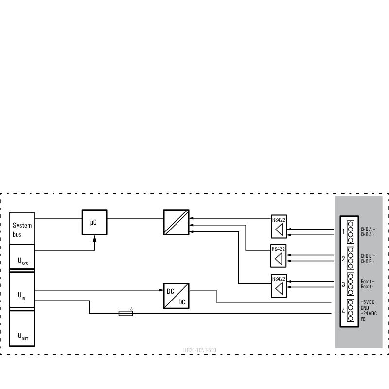 UR20-1CNT-500