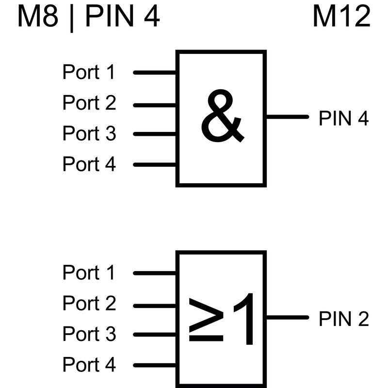 SAI-4-S-3P-M8L-M12-LOG