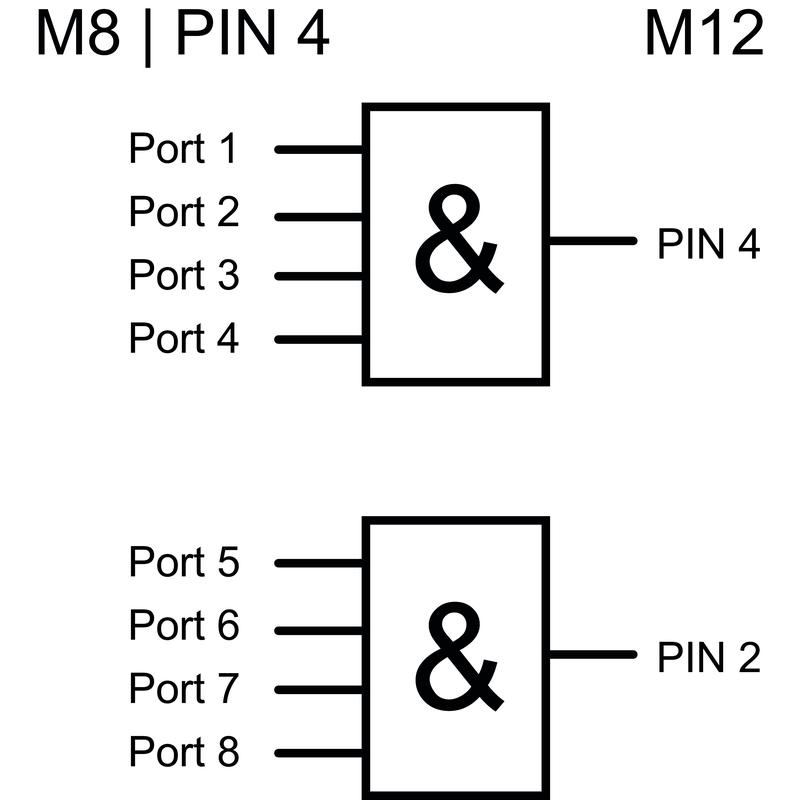 SAI-8-S-3P-M8L-M12-2AND