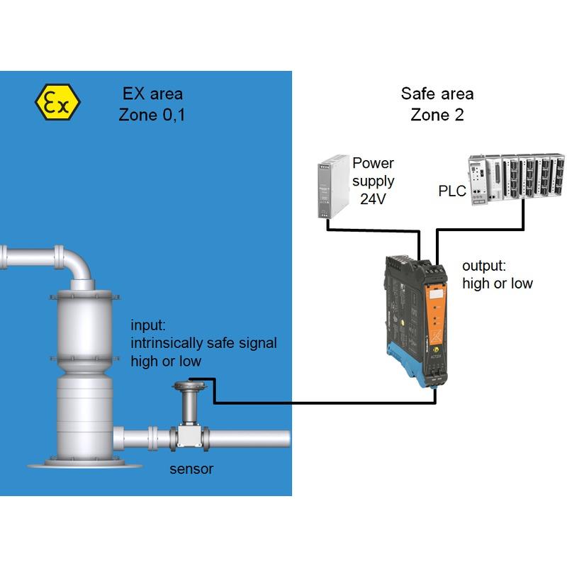 ACT20X-HDI-SDO-RNC-P