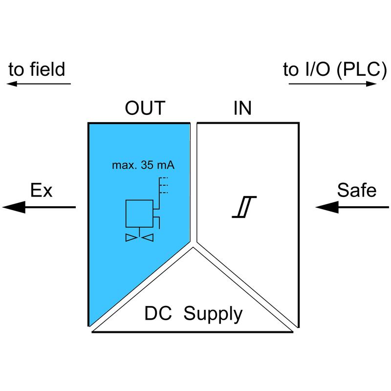 ACT20X-SDI-HDO-L-P