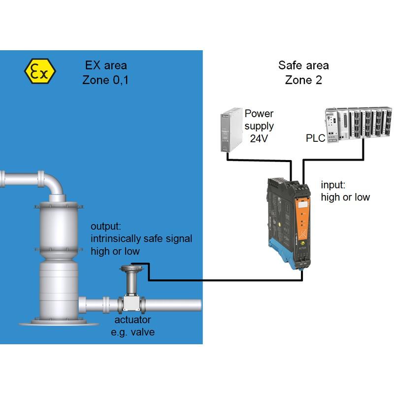 ACT20X-2SDI-2HDO-P