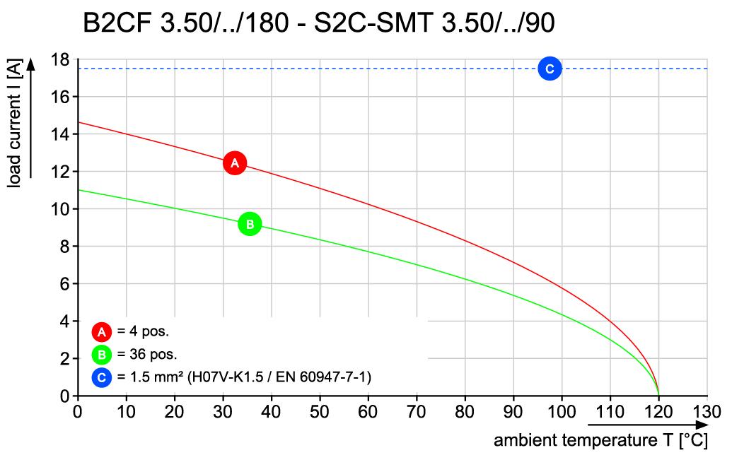 B2CF 3.50/32/180LR SN BK BX