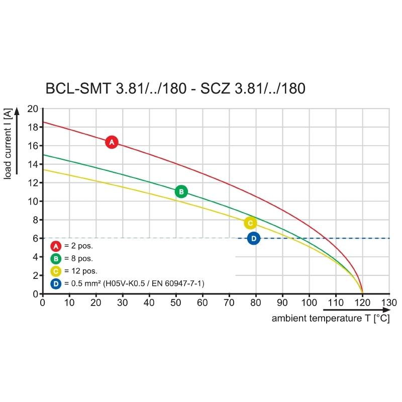 BCL-SMT 3.81/05/180LFI 1.5SN BK BX