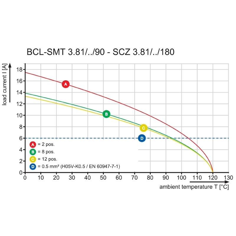 BCL-SMT 3.81/03/90LFI 1.5SN BK BX