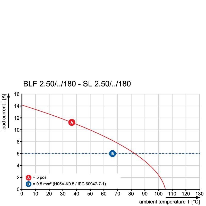 BLF 2.50/04/180 SN BK BX