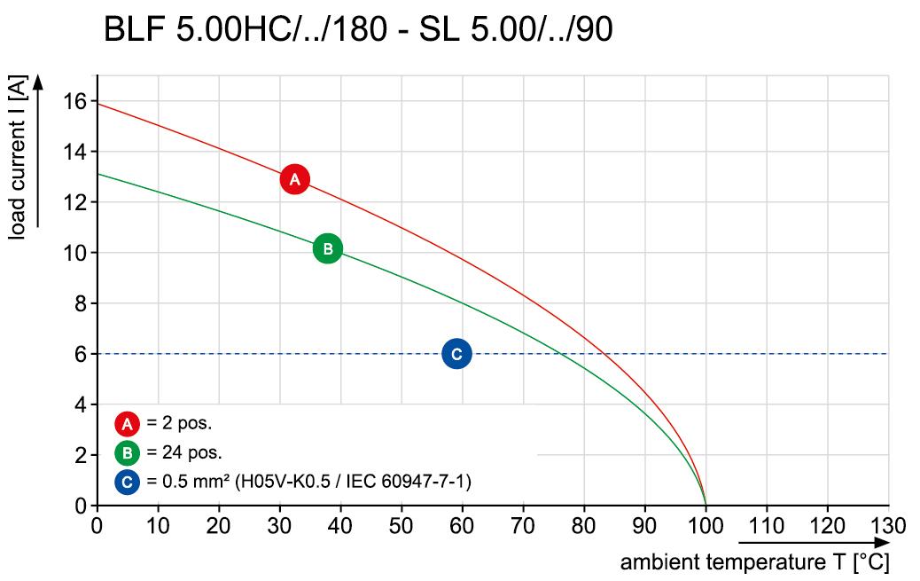 BLF 5.00HC/09/180LR SN OR BX