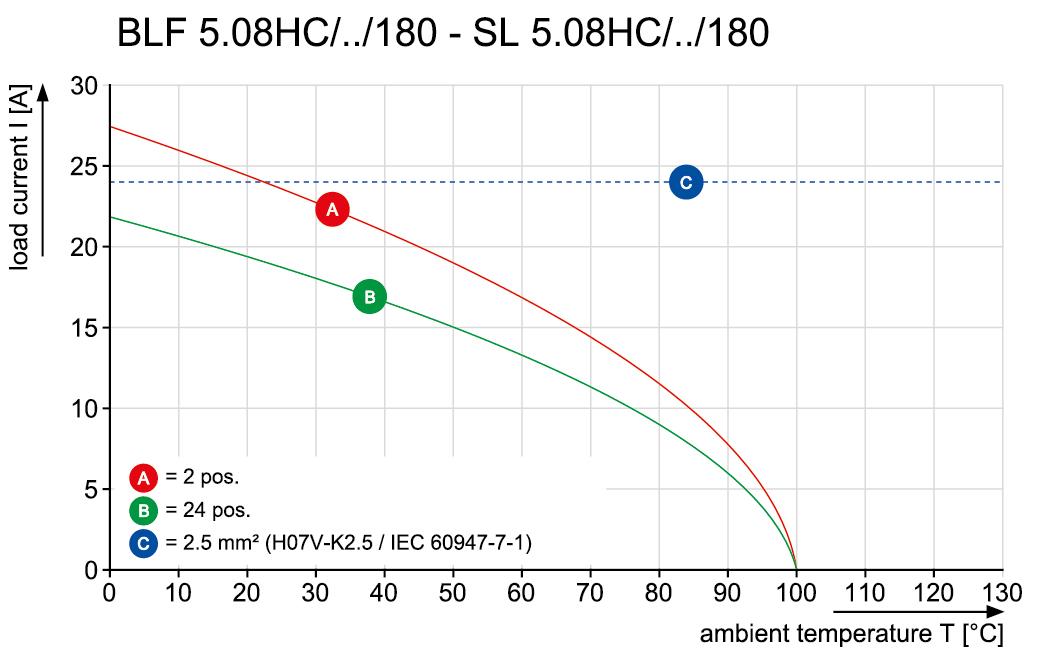 BLF 5.08HC/07/180LR SN OR BX