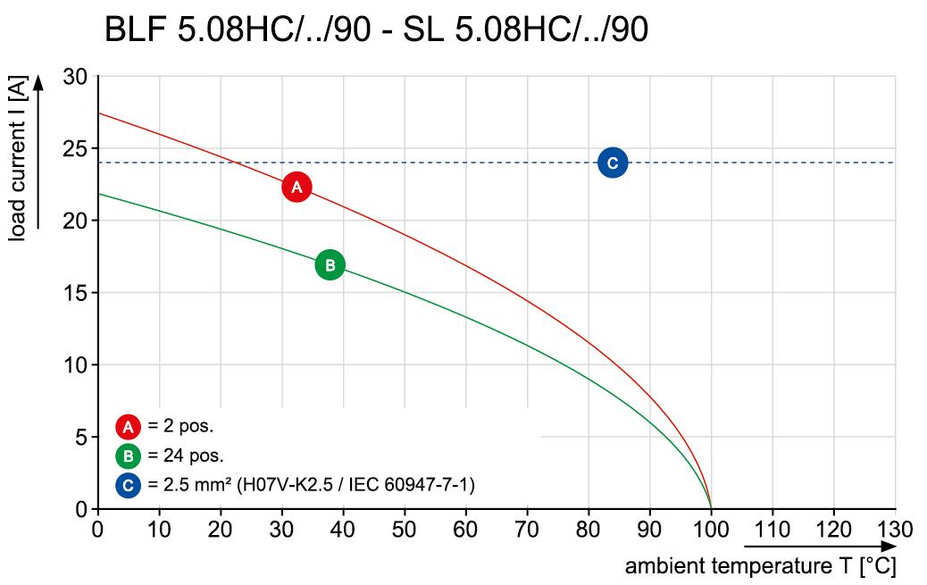 BLF 5.08HC/18/90 SN BK BX