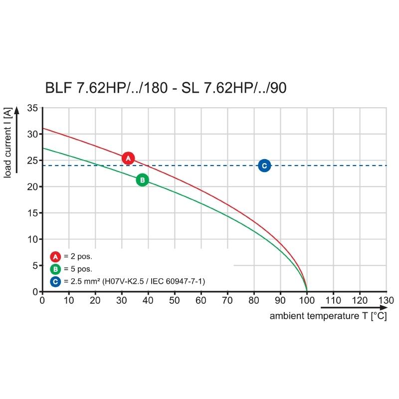 BLF 7.62HP/03/180F SN BK BX