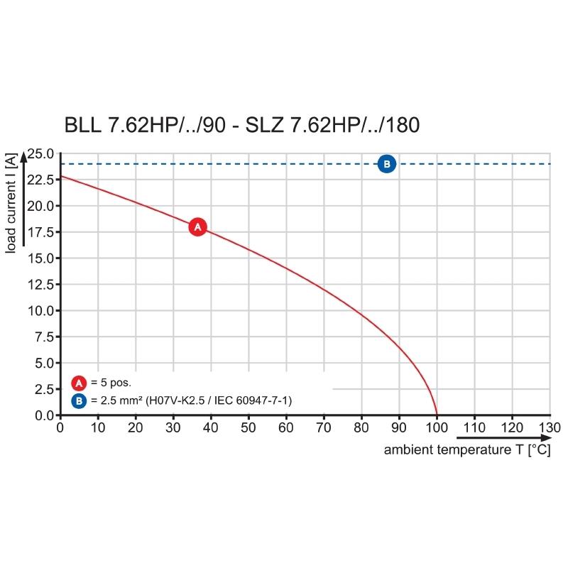 BLL 7.62HP/03/90 3.2SN BK BX