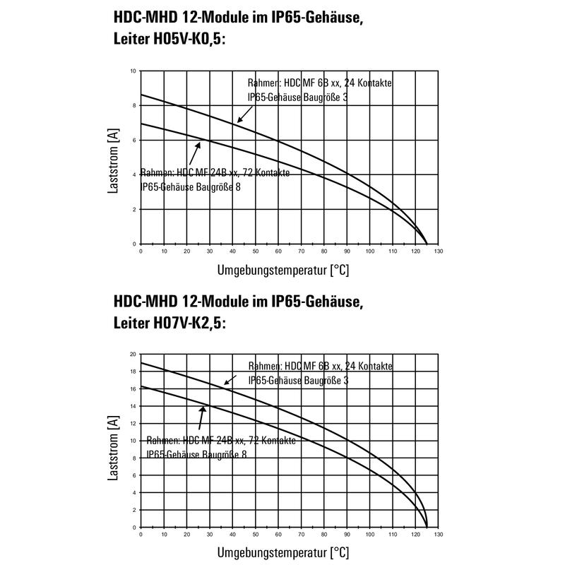 HDC MHD 12 MC