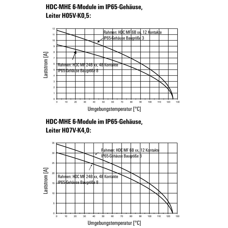 HDC MHE 6 MC