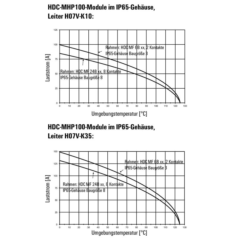 HDC MHP 100 FC
