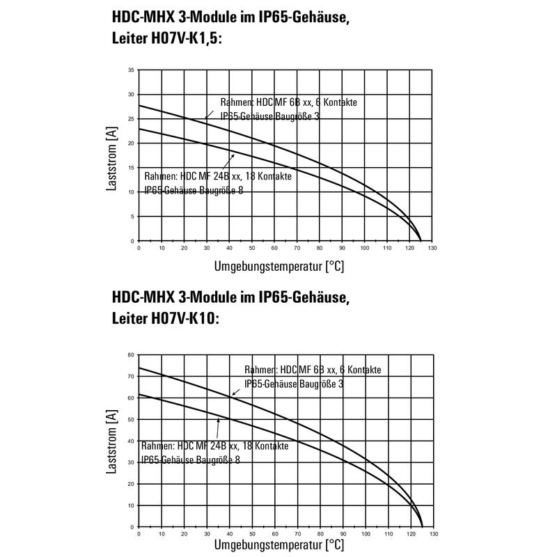 HDC MHX 3 MC