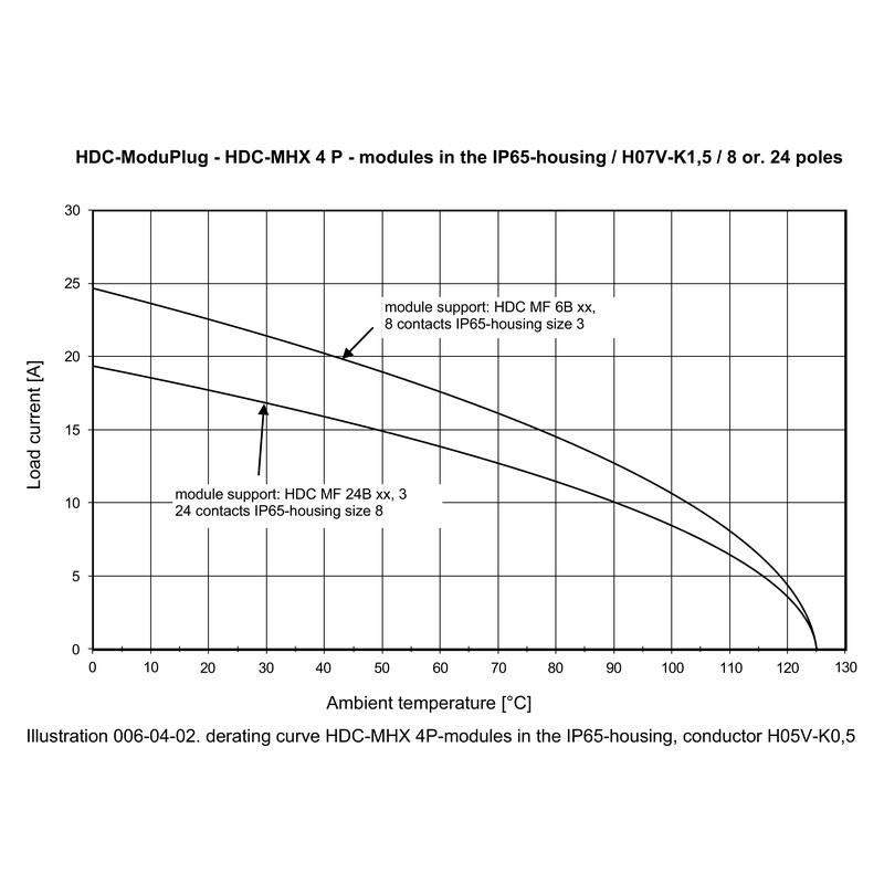 HDC MHX 4P FC