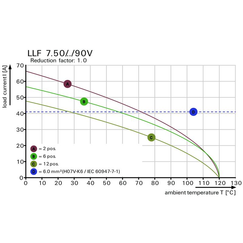 LLF 7.50/01/90 5.0SN BK BX
