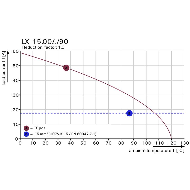 LXB 15.00/02/90 4.5SN BK BX
