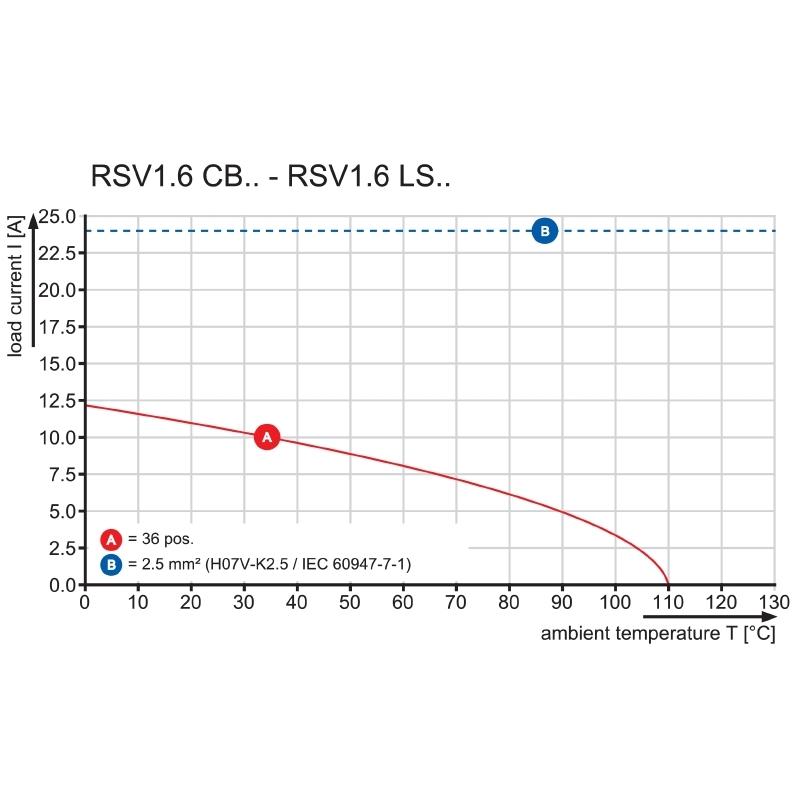 RSV1,6 LS9 GR 3,2 SN