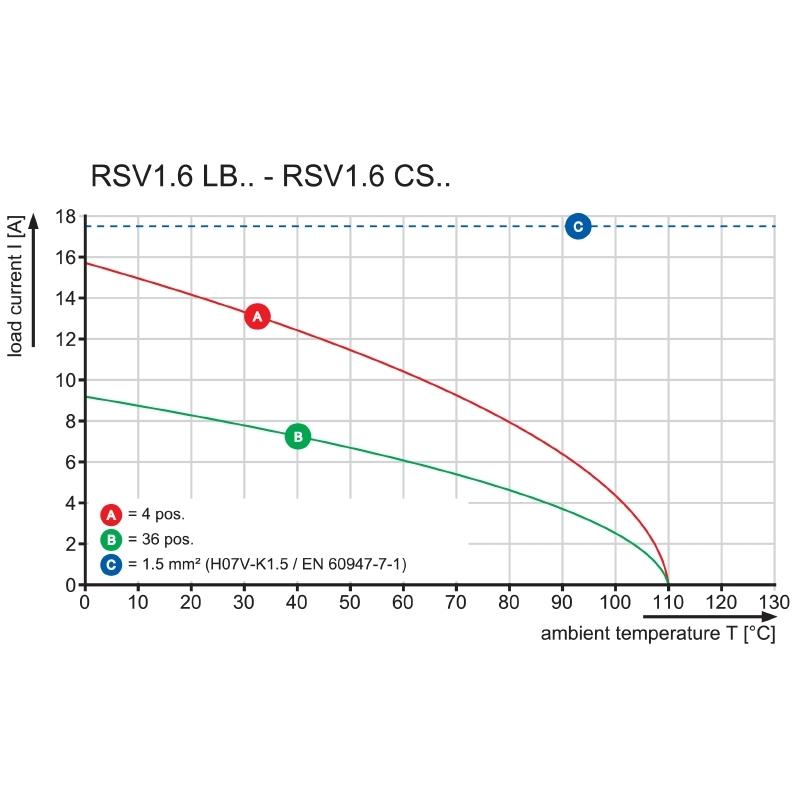 RSV1,6 LBF18 GR 3,2 AU